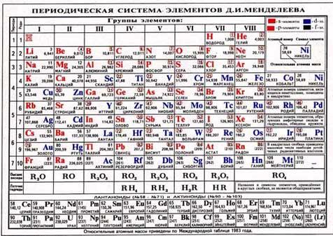 Таблица менделеева на казахском языке template